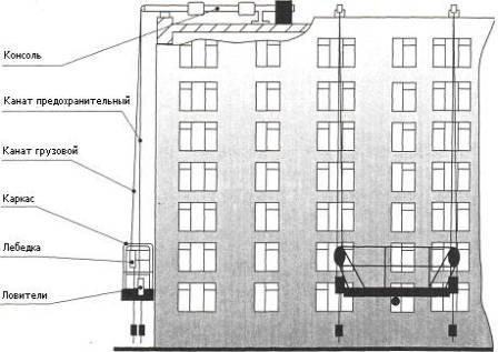 установка строительной люльки на фасад