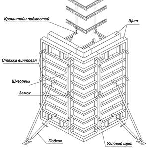 Стальная опалубка стен